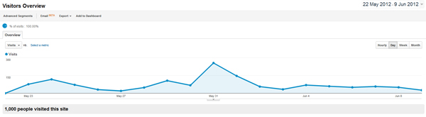 google analytics chart 1000