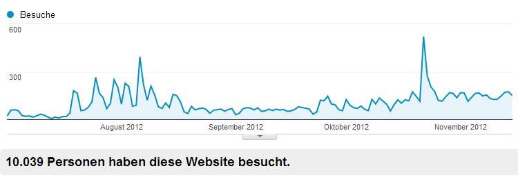 10000-besucher-graph