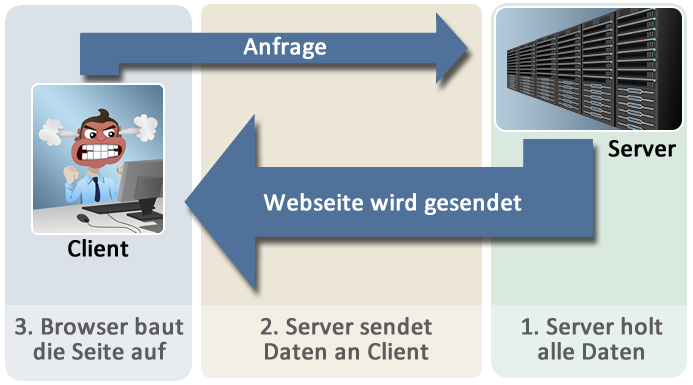 page-speed-uebersicht
