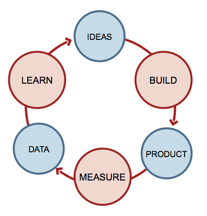 build-measure-learn-kreislauf