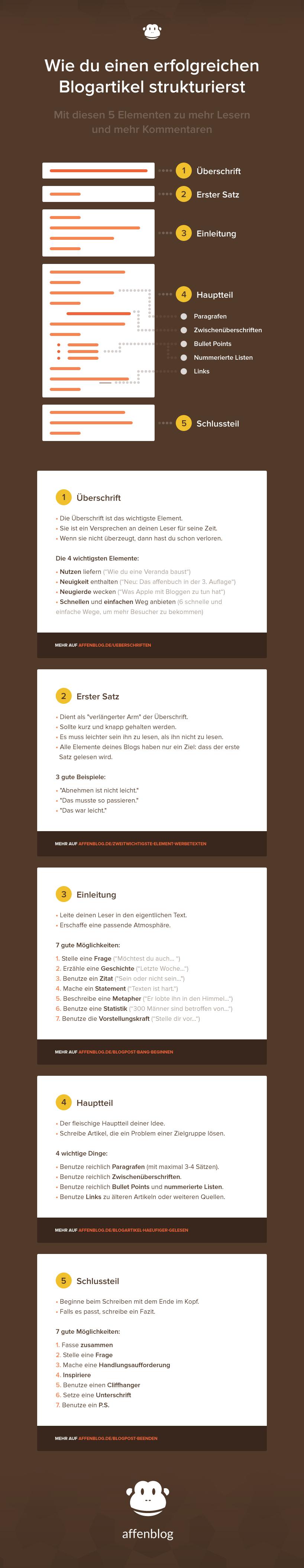 blogartikel-strukturieren-infografik