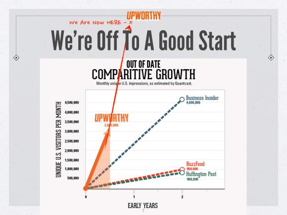 upworthy-grafik-wachstum