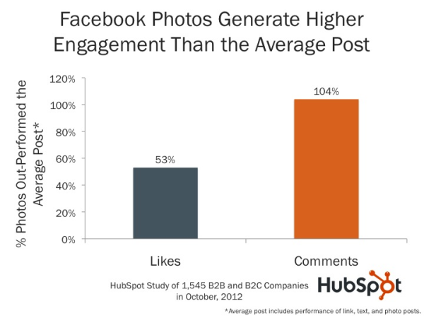facebook-engagement-metrics-hubspot-resized-600.jpg
