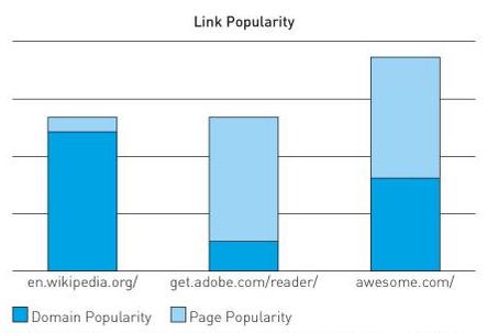 domain-und-page-beliebtheit-graph