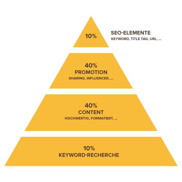 content-seo-pyramide