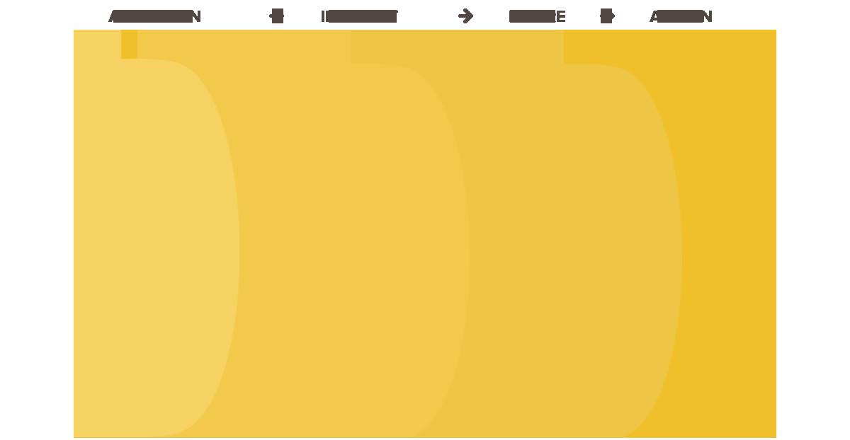 aida-funnel