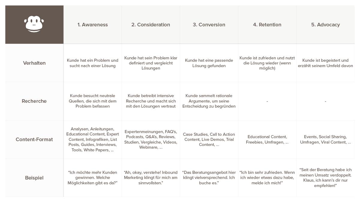 content-mapping-kurzanleitung