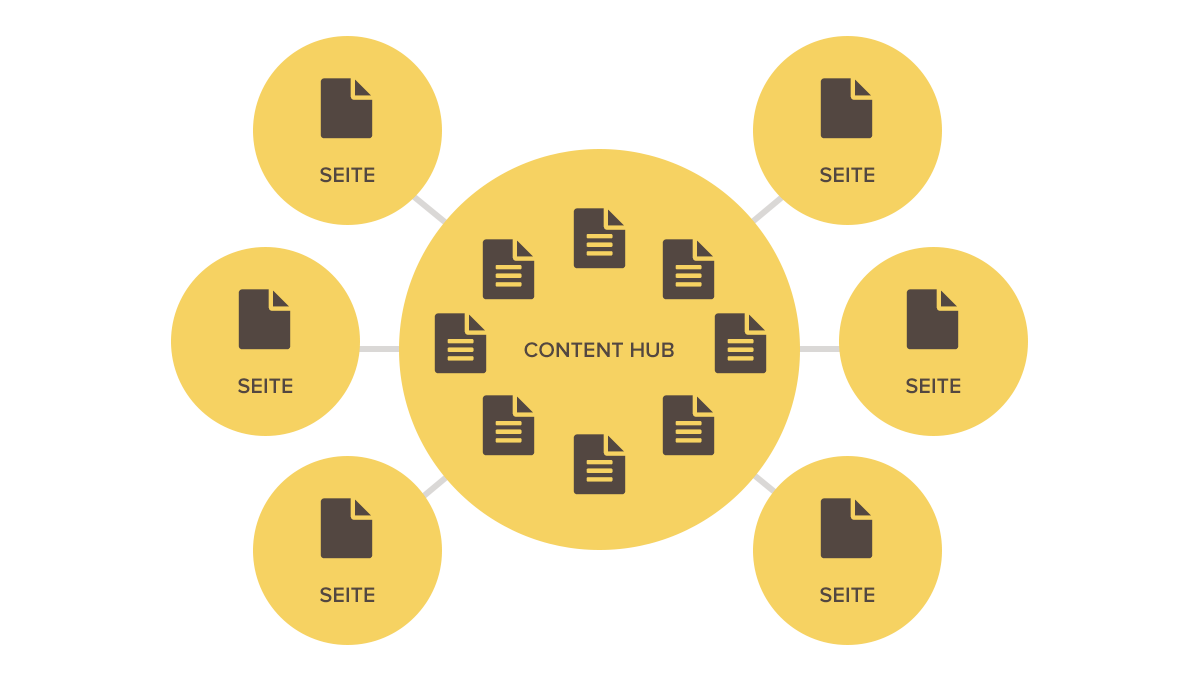 content-hub-architektur
