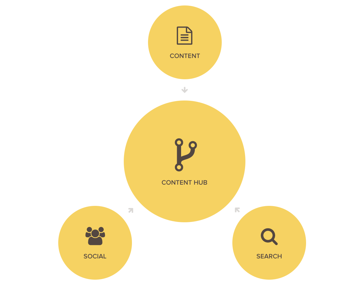 content-hub-grafik
