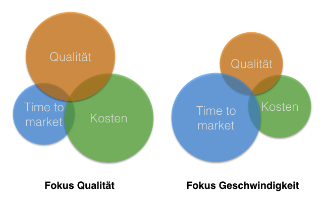 lean-content-marketing-fokus