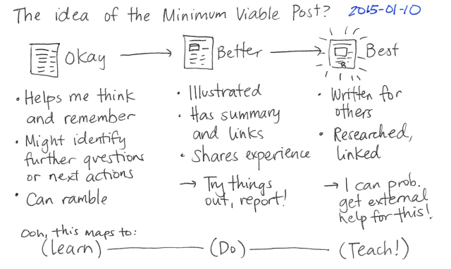 minimum-viable-post