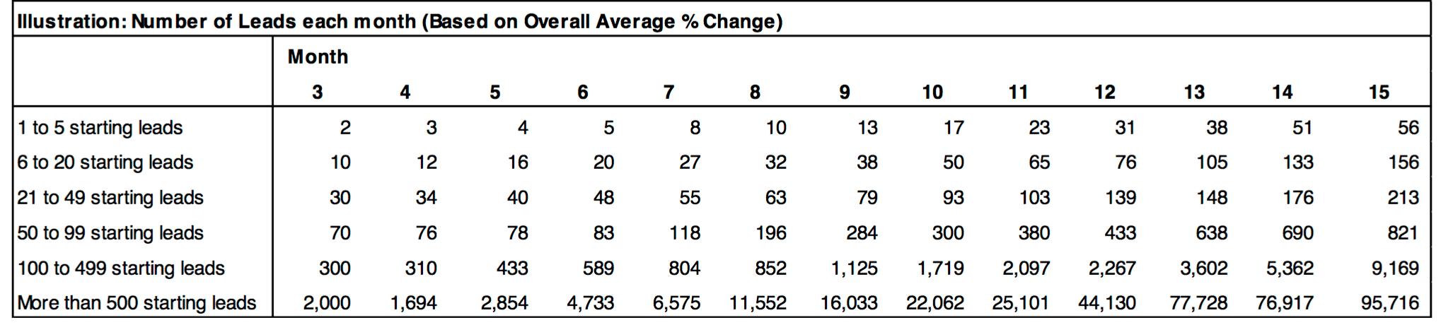 hubspot tabelle mit studie leadentwicklung