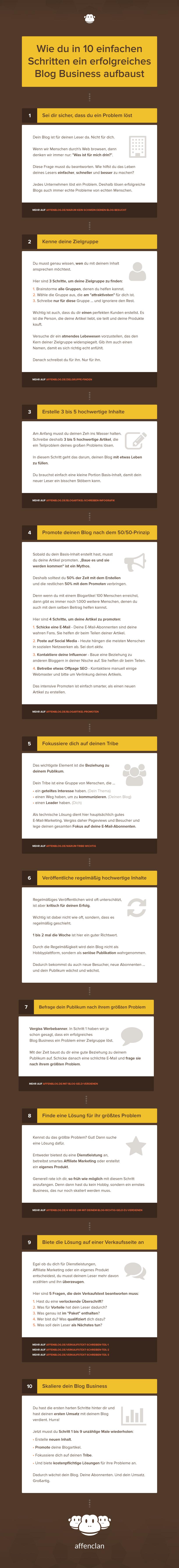 Wie du in 10 einfachen Schritten ein erfolgreiches Blog Business aufbaust