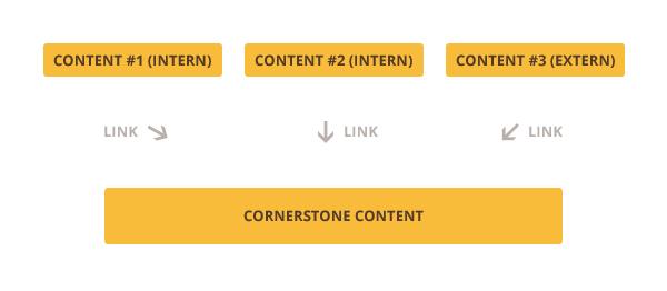 cornerstone-content-grafik-links