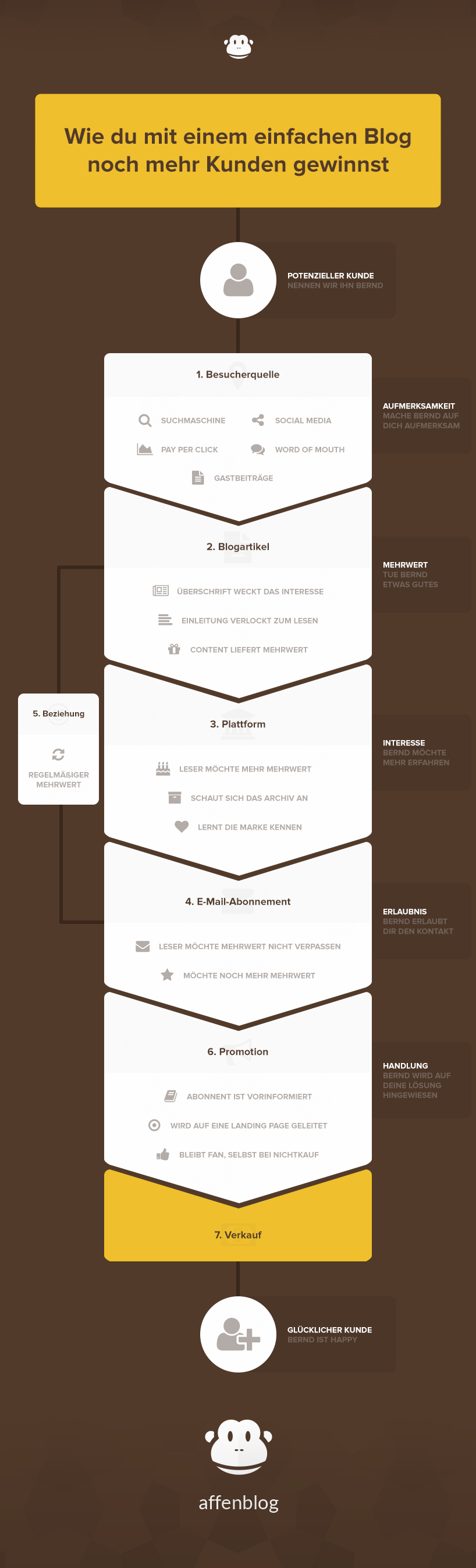 blog-kunden-gewinnen-infografik