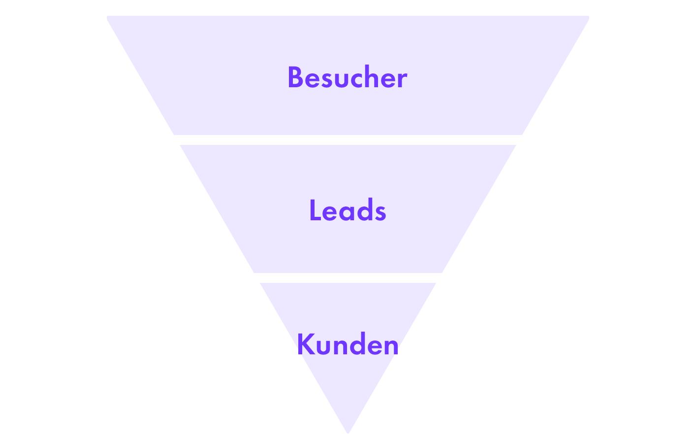sales funnel besucher leads kunden