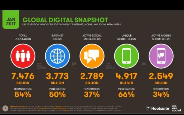 global digital snapshop jan 2017