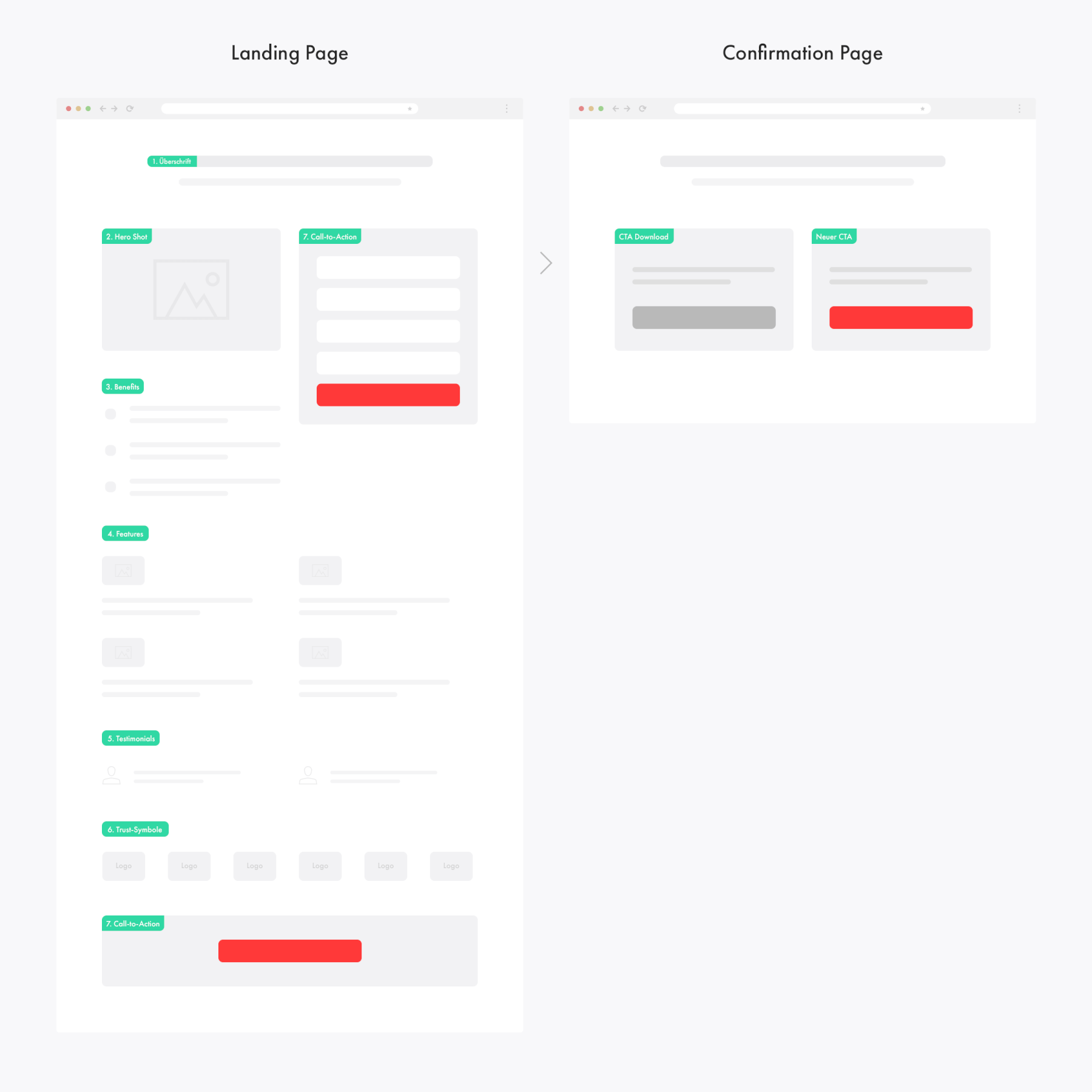 landing page confirmation page