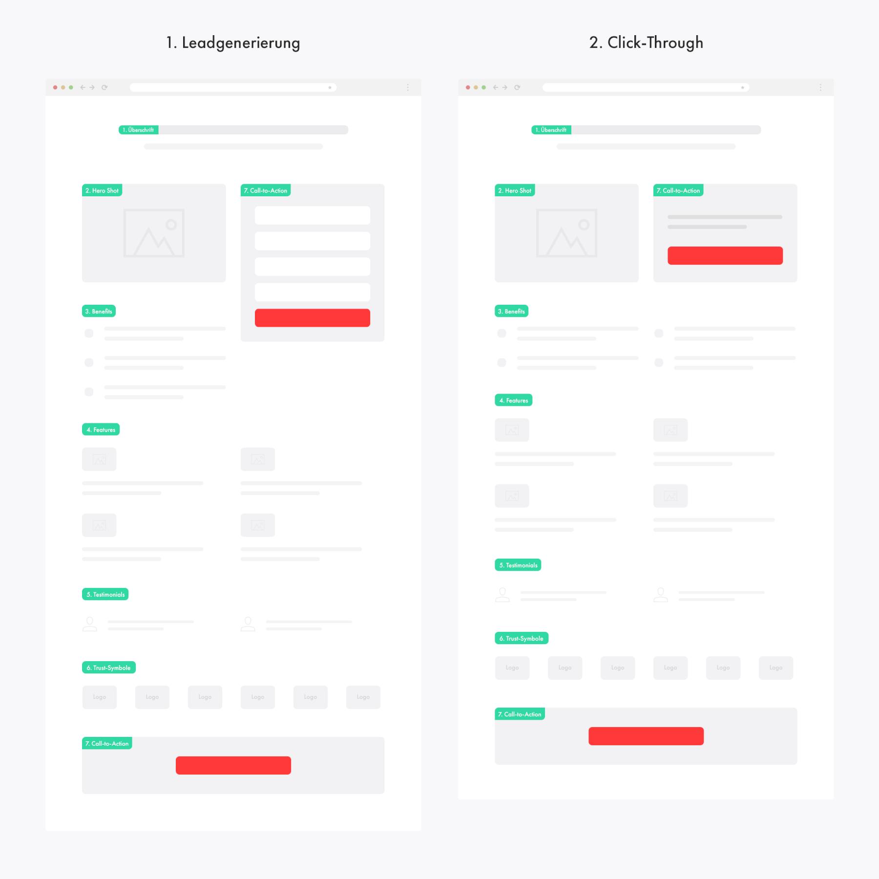landing page elemente kategorien