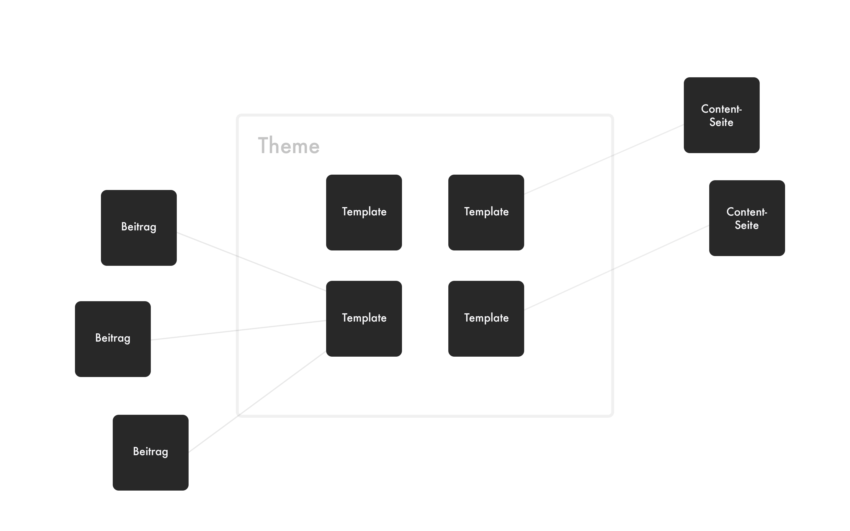 template architektur