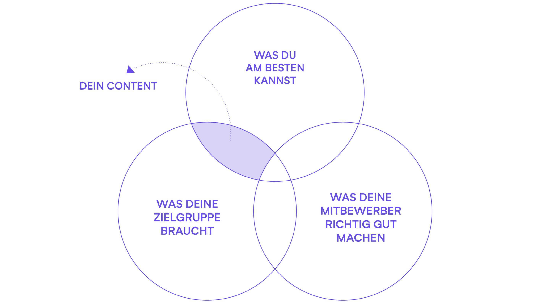 positionierung content 1 isabell schaefer design