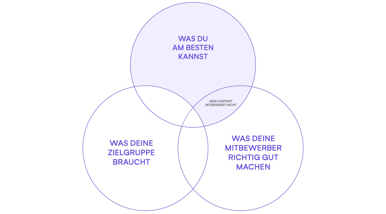 positionierung content 1 isabell schaefer design2