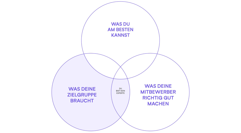 positionierung content 1 isabell schaefer design3