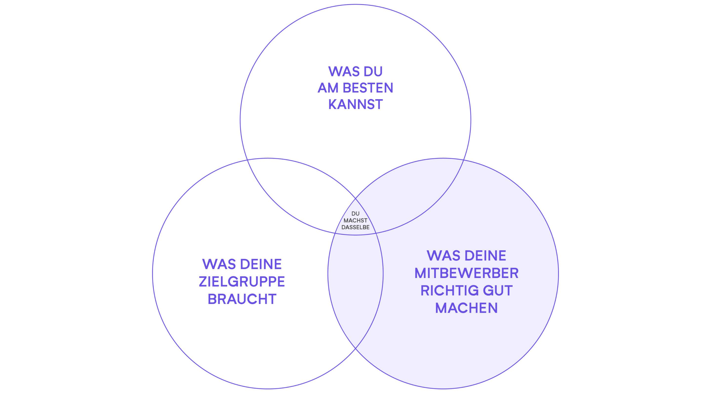 positionierung content 1 isabell schaefer design4