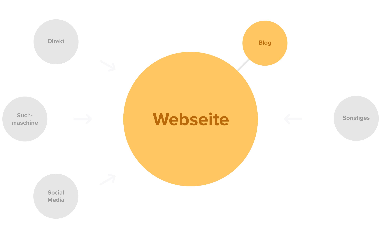 alte webseiten architektur