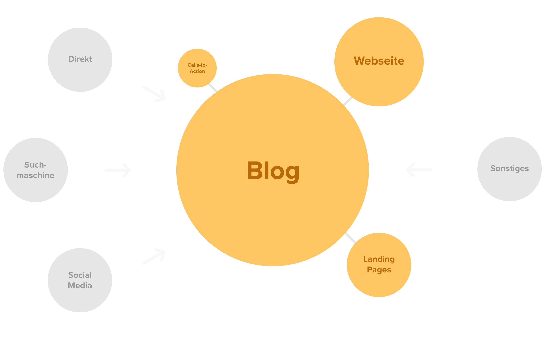 neue webseiten architektur