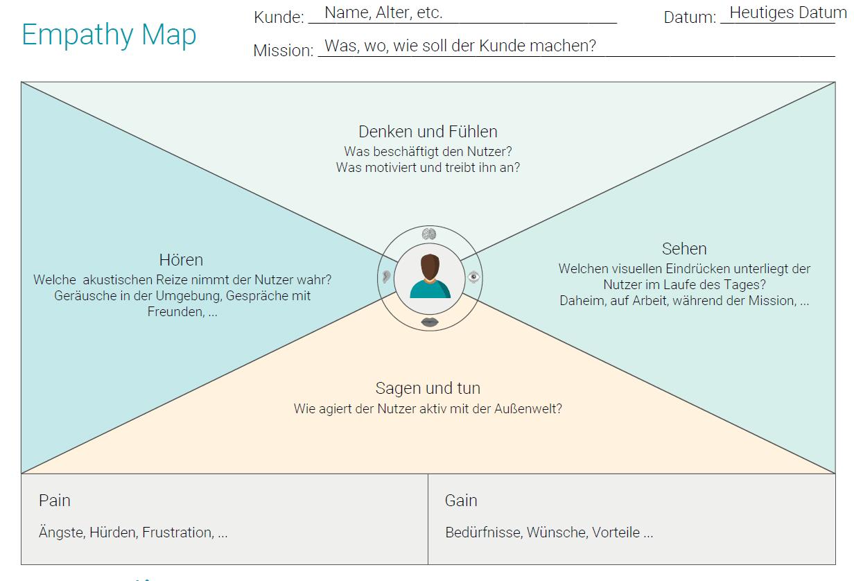 empathy map erklaerung