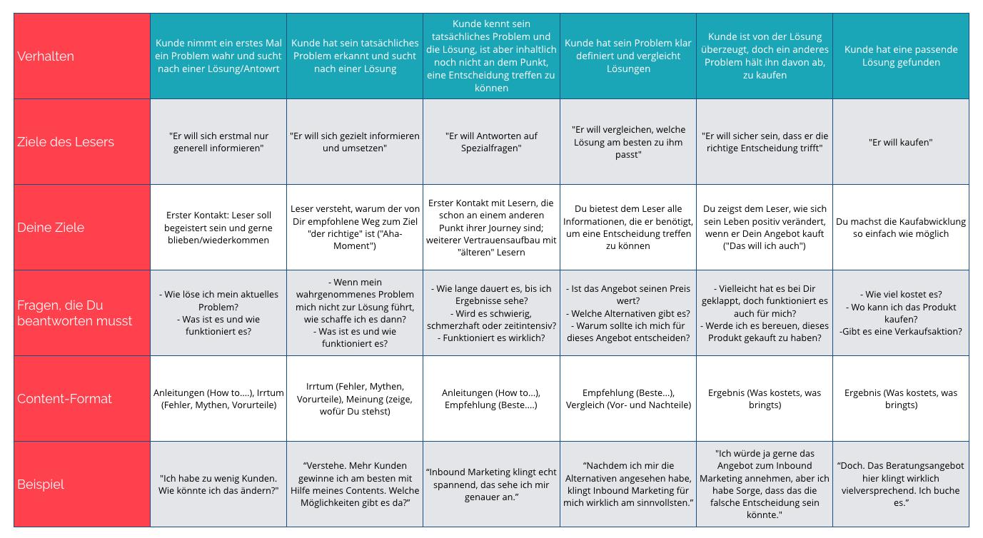 customer journey tabelle