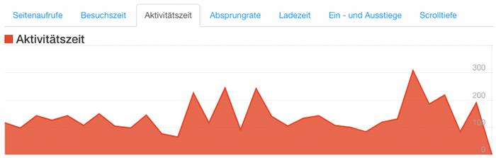 aktivitaetszeit-chart
