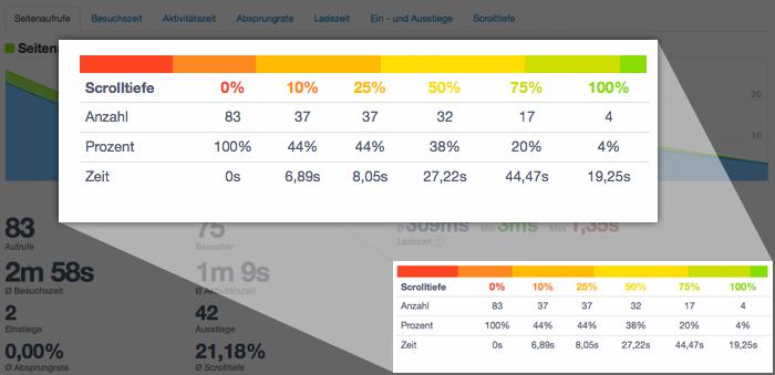 Scrolltiefe: Wie viel des Inhaltes Ihrer Webseite wird tatsächlich wahrgenommen und gelesen?