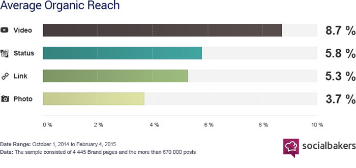 facebook-average-organic-search