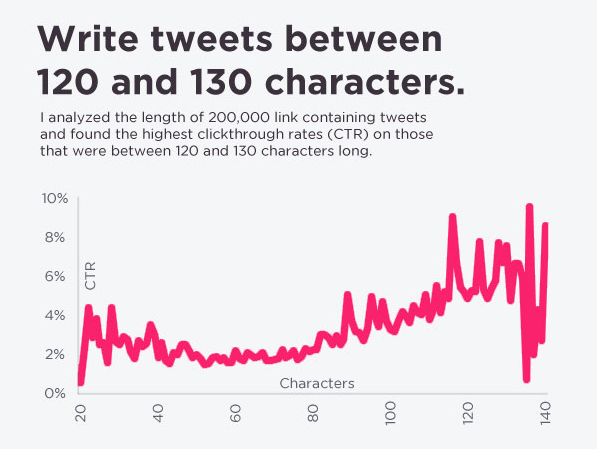 tweets-between-120-and-130-characters