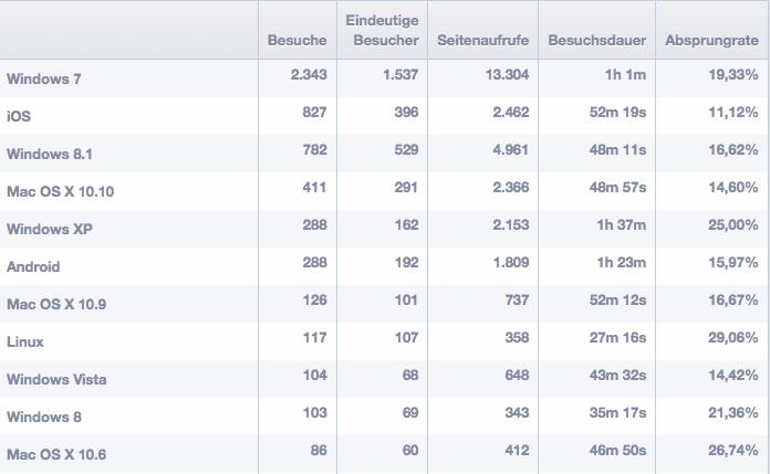 Screenshot-Segmentierung-Stetic-Besucher