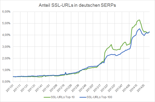 ssl-urls-de-sitrix