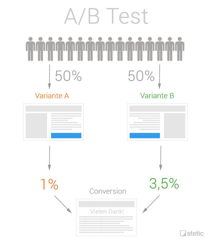 A/B Test Ablauf