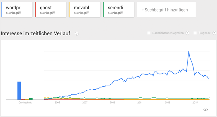 google-trends-blog-software