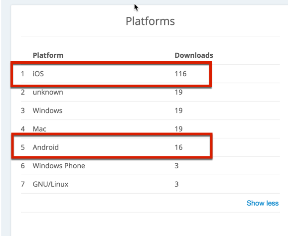 Verteilung Android iOS