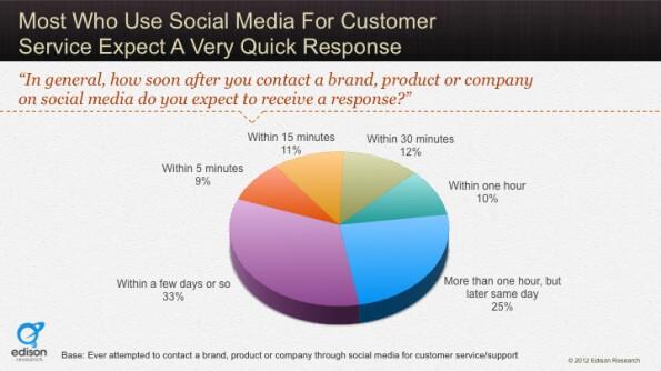 social-media-kundensupport