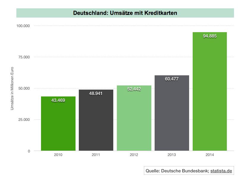 Kreditkartenumsätze in Deutschland