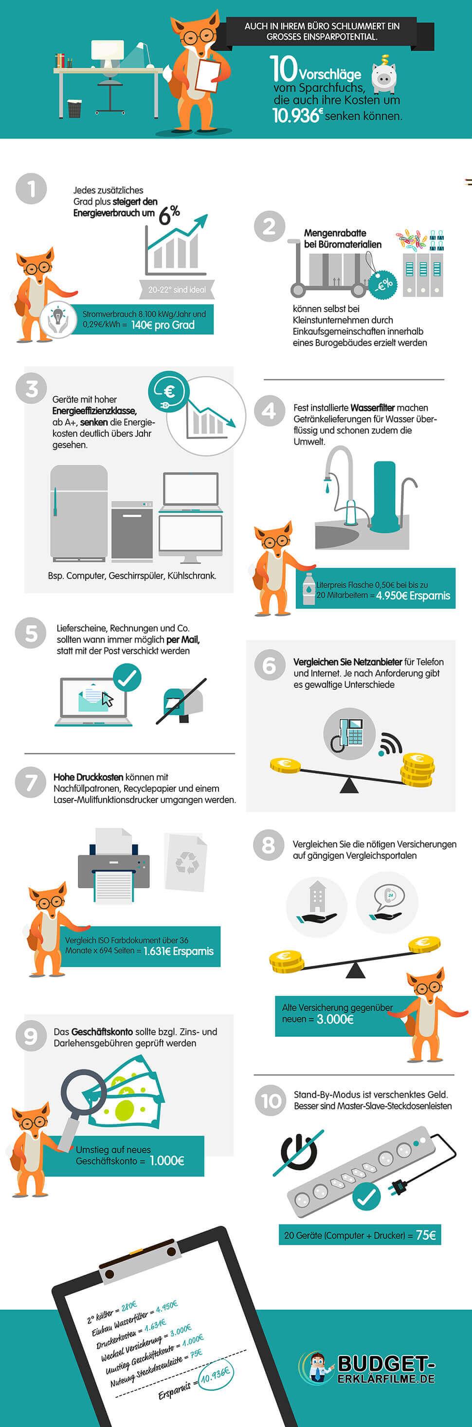 Kosten sparen im Büro Infografik