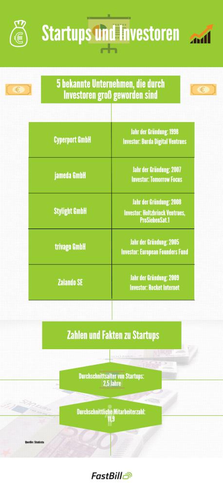 Infografik zu Startups