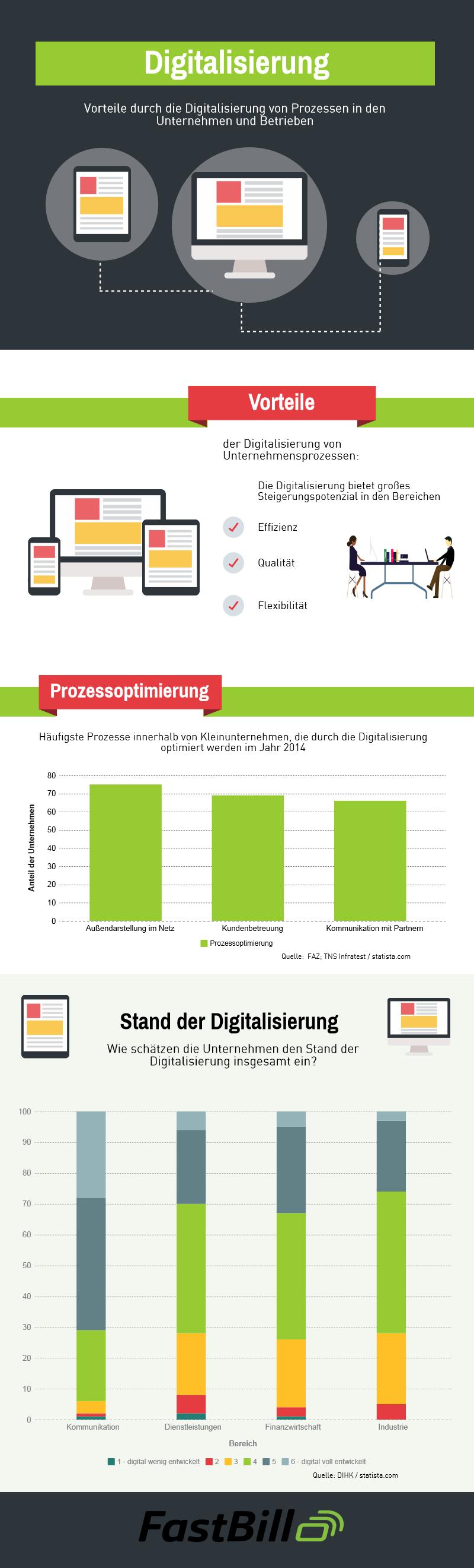 Infografik Digitalisierung von Unternehmensprozessen 1