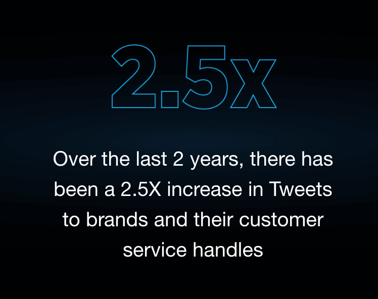 kundenbeziehung twitter statistik compressed 1