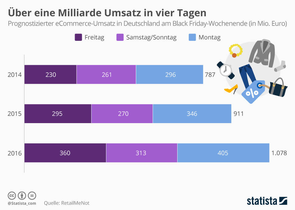 infografik ecommerce umsatz am black friday in deutschland