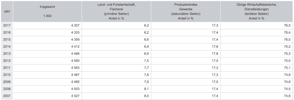entwicklung selbststaendigkeit deutschland