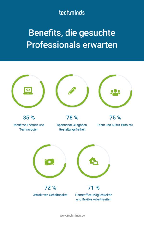 Erwartungen von IT Professionals 600x957